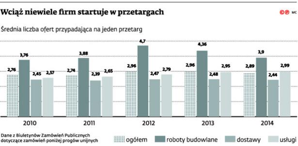 Wciąż niewiele firm startuje w przetargach