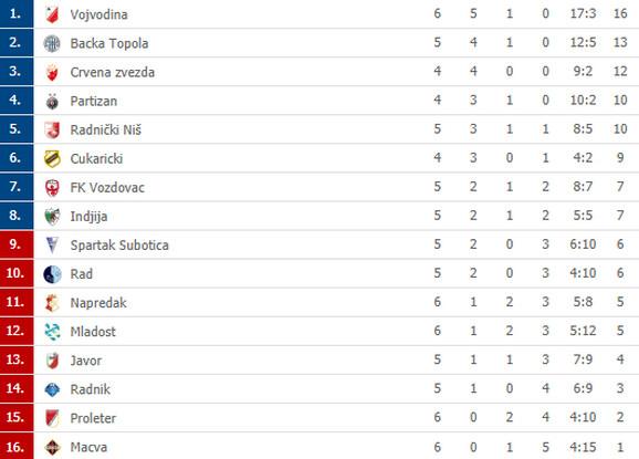 Tabela Superlige Srbije nakon subotnjeg programa 6. kola