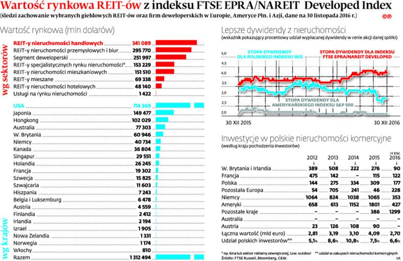 Wartość rynkowa REIT-ów z indeksu FTSE EPRA/NAREIT Developed Index