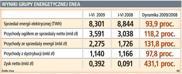Wyniki grupy energetycznej ENEA