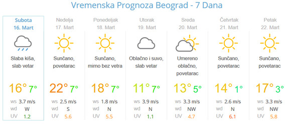 Kakav šok U Nedelju Letnje Temperature A Ako Ste Mislili