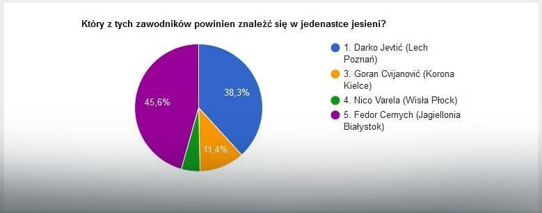 Wyniki głosowania na najlepszego ofensywnego pomocnika jesieni w LOTTO Ekstraklasie