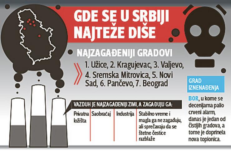 Zagadjenost-u-Srbiji grafike