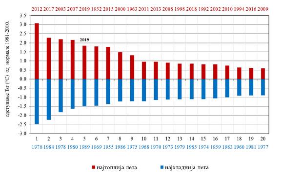 Najtoplija i najhladnija leta u Srbiji