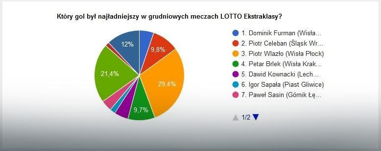 Wyniki głosowania na najładniejszą bramkę grudnia w LOTTO Ekstraklasie