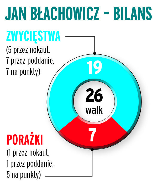 Jan Błachowicz - bilans walk