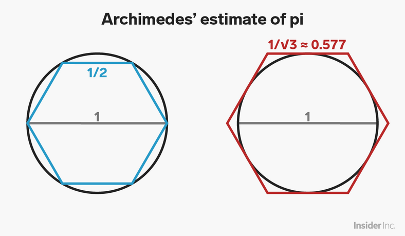 archimedes hexagons pi day