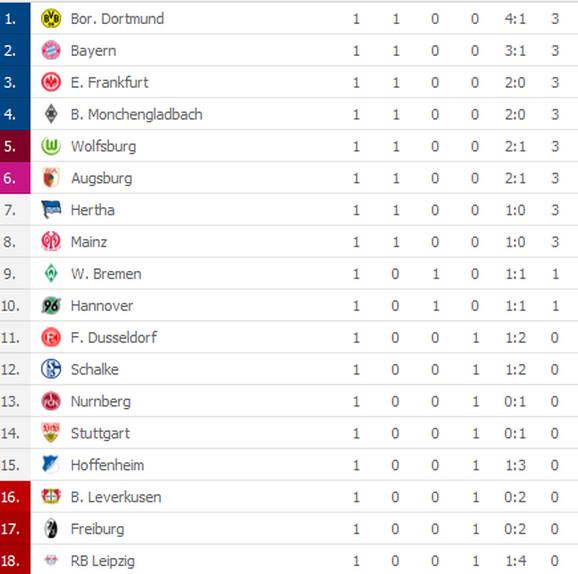 Tabela Bundeslige posle prvog kola