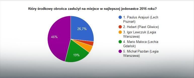 Wyniki głosowania na najlepszych środkowych obrońców w Ekstraklasie w 2016 roku