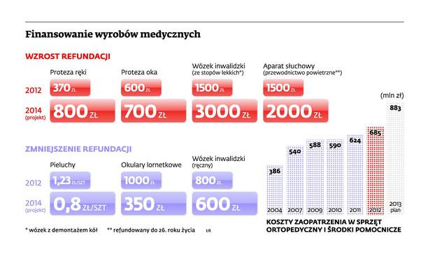Finansowanie wyrobów medycznych