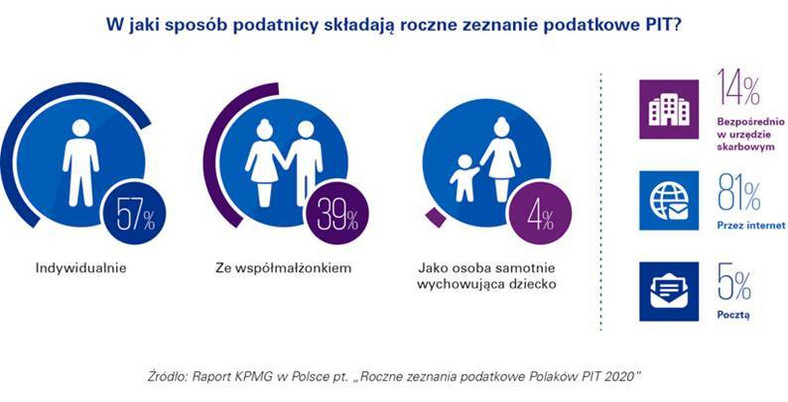 Raport KPMG