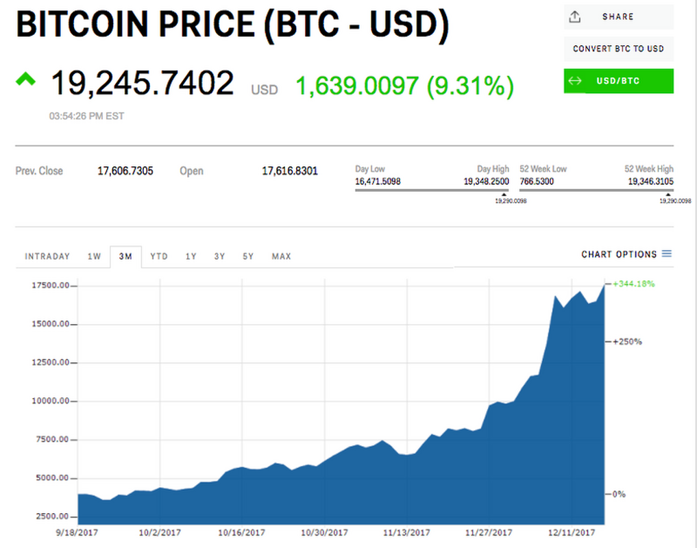 Kurs bitcoina z dnia 16 grudnia 2017 – blisko bariery 20 tys. dol.