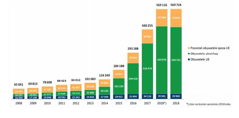 Zmiana liczby cudzoziemców zgłoszonych do ubezpieczeń emerytalnego i rentowych