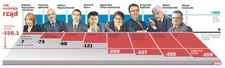 """Rada """"DGP"""" o skutkach braku zapowiadanych przez rząd reform"""