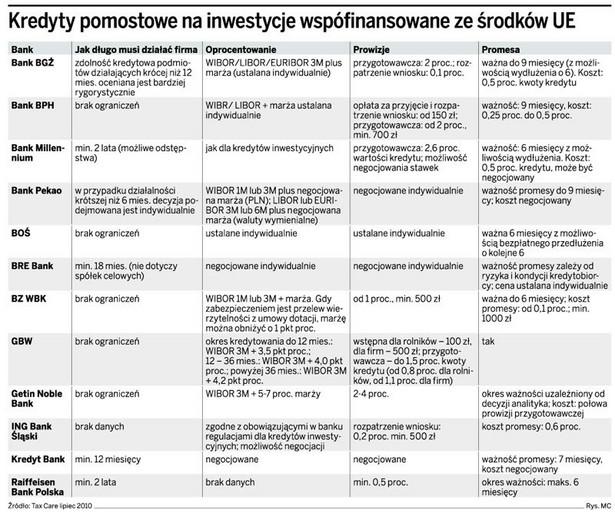 Kredyty pomostowe na inwestycje współfinansowane ze środków UE