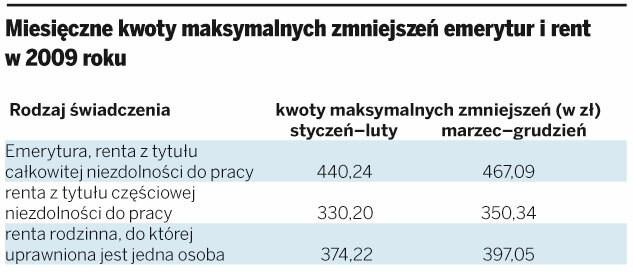 Miesięczne kwoty maksymalnych zmniejszeń emerytur i rent w 2009 roku