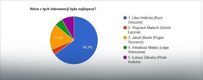 Wyniki głosowania na najlepszą interwencję 31. kolejki LOTTO Ekstraklasy