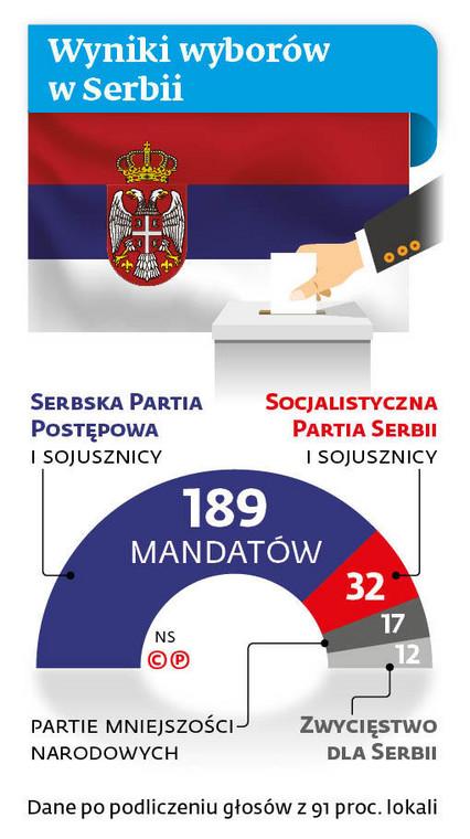 Wyniki wyborów w Serbii