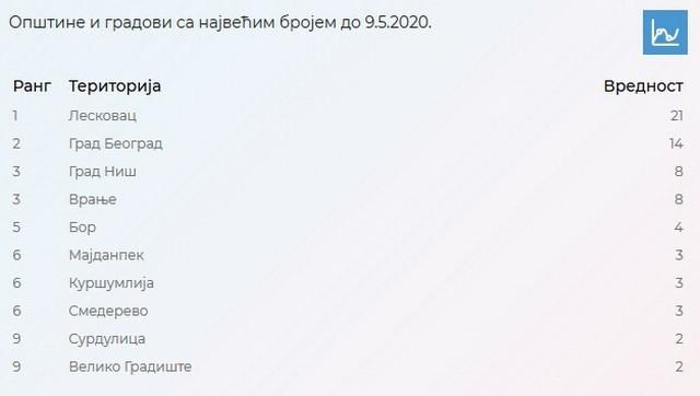 Rezultati od 9. maja u Srbiji