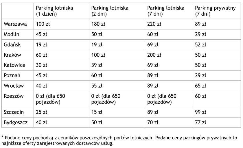 Koszt parkowania na lotnisku na dłużej