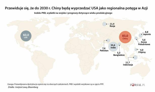"""Kluczowe pytanie dla Chin to jak wielkim supermocarstwem chce się stać. Z pewnością Chiny chcą dominować na swoim podwórku, czyli w Azji. Na poziomie regionalnym prognozy wzrostu gospodarczego, wielkości populacji i wydatków na obronę sugerują, że do 2030 r. Państwo Środka wyprzedzi USA. Jednak bycie regionalną potęgą to to samo, co bycie globalnym supermocarstwem. Pojęcie supermocarstwa używane było do do opisania Imperium Brytyjskiego, Związku Radzieckiego i USA. """"Supermocarstwo"""" """"jest krajem, który ma zdolność projekcji dominującej władzy i wpływu na całym świecie, czasami w więcej niż jednym regionie świata, a zatem może wiarygodnie osiągnąć status globalnego hegemona"""", pisze Alice Lyman Miller, naukowiec w Instytucie Hoovera Uniwersytetu Stanforda oraz była analityk CIA. Status supermocarstwa wymaga doskonałości w wielu obszarach, wymaga siły ekonomicznej, wojskowej i """"miękkiej"""" (politycznej i kulturalnej)."""