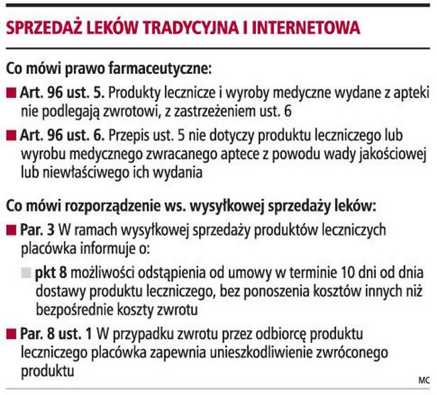 Sprzedaż leków tradycyjna i internetowa