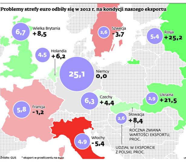 Problemy strefy euro odbiły się w 2012 r. na kondycji naszego eksportu