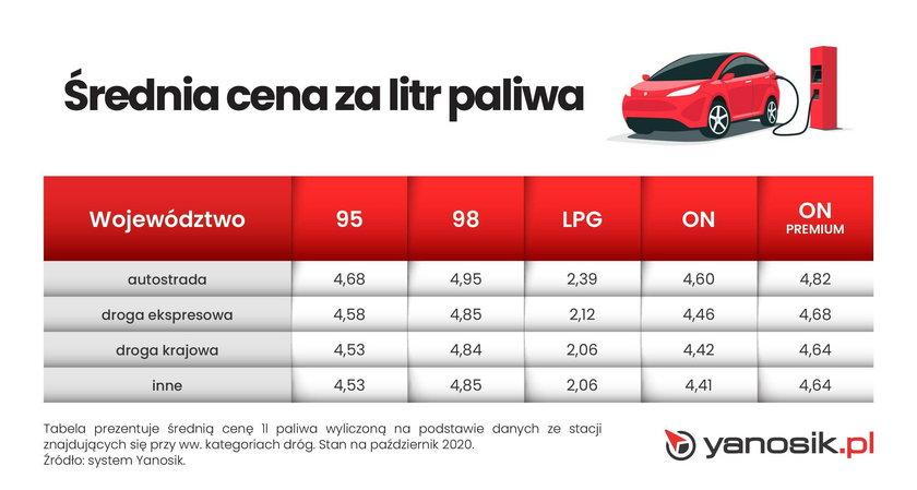 Średnia cena za litr paliwa - drogi