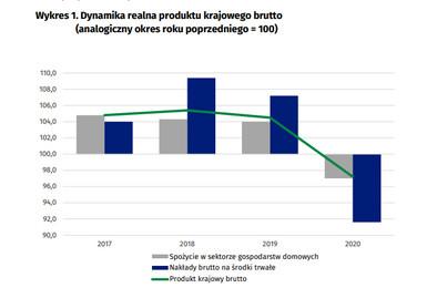 Recesja W Polsce To Pierwszy Spadek Pkb Od 1991 Roku Dane Gus Forsal Pl