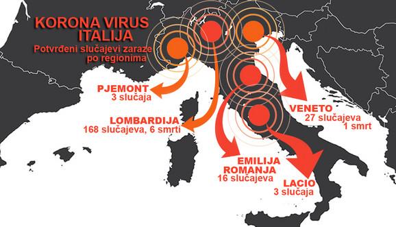Korona virus odneo sedam života u Italiji