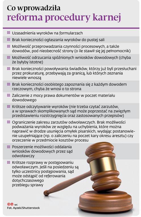Co wprowadziła reforma procedury karnej