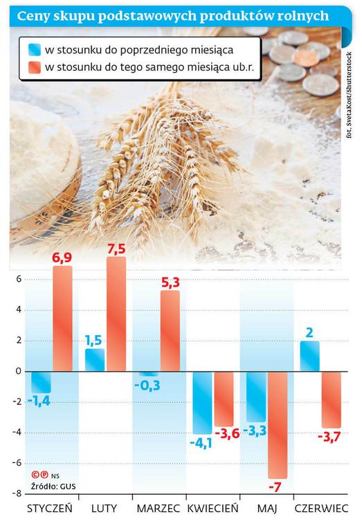 Ceny skupu podstawowych produktów rolnych