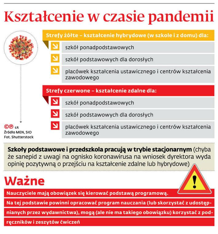 Kształcenie w czasie pandemii