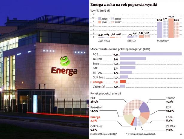 Debiut Energi na giełdzie? Spółka z roku na rok poprawia wyniki