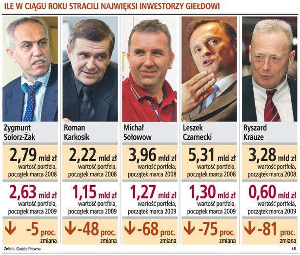 Ile w ciągu roku stracili najwięksi inwestorzy giełdowi