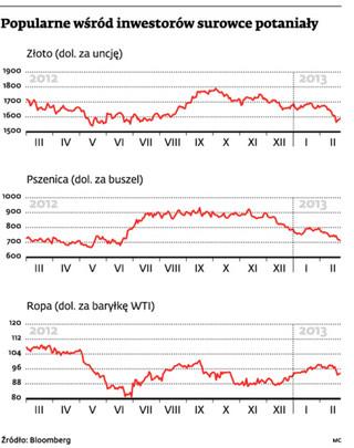 Wzrost ceny złota zatrzymany. Inwestujący w surowce pod kreską