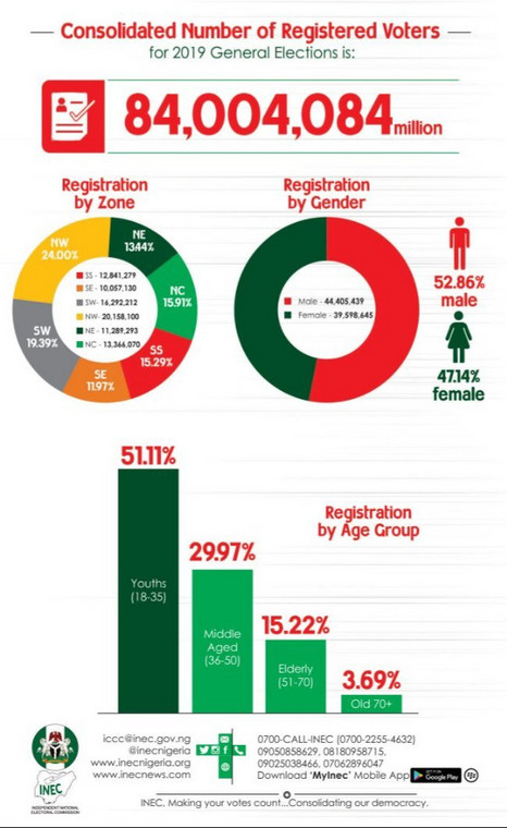 INEC infographic about the Voter Register for the 2019 general elections [INEC]