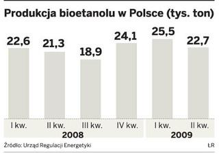 Fiński koncern St1 chce uruchamiać w Polsce innowacyjne wytwórnie bioetanolu