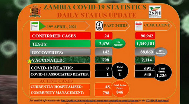 Coronavirus - Zambia: COVID-19 update (19 April 2021)