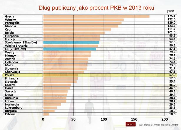Dług publiczny jako procent PKB w 2013 roku