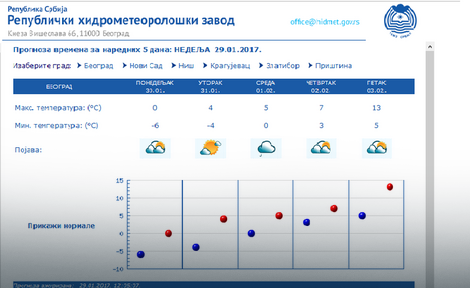 Vremenska prognoza za narednu nedelju