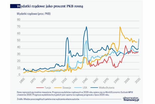 Wydatki rządowe jako proc. PKB