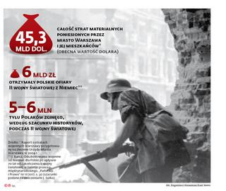 Polacy coraz częściej walczą przed sądem o odszkodowania od Niemiec za II wojnę światową