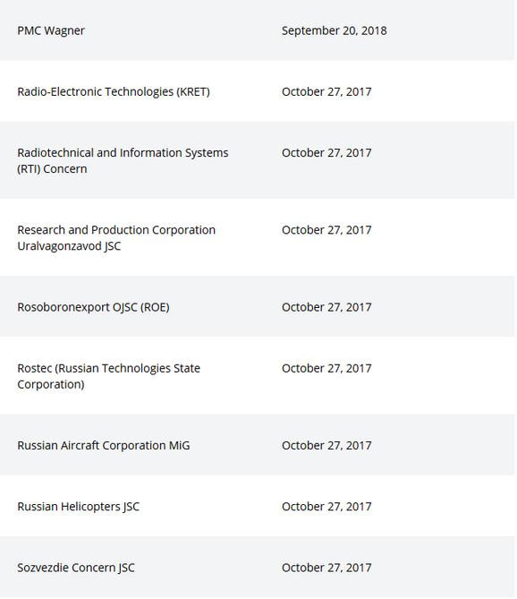 Neke od ruskih firmi pod američkim sankcijama
