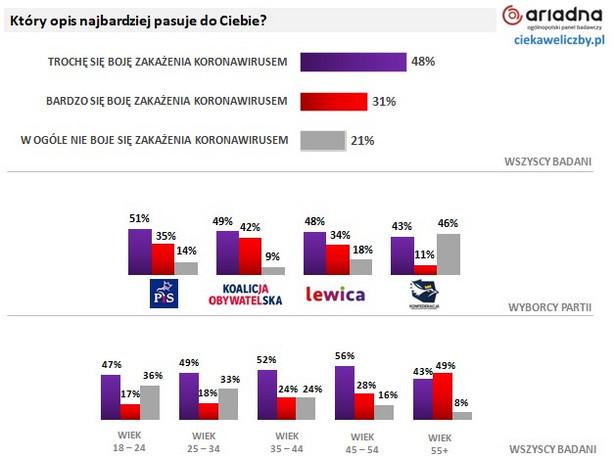 Koronawirus - sondaż wśród Polaków