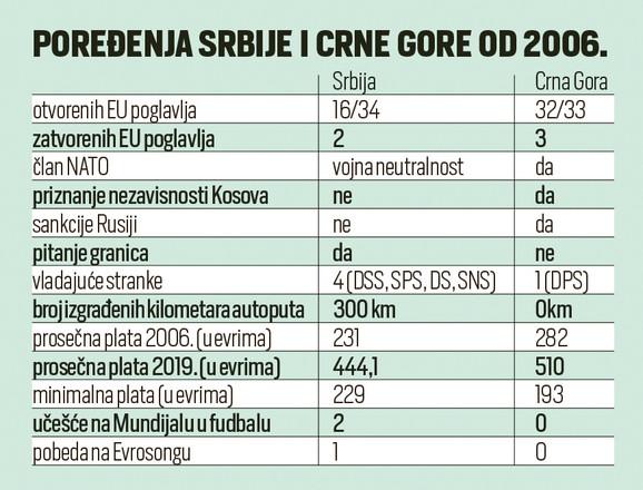 Poređenje Crne Gore i Srbije