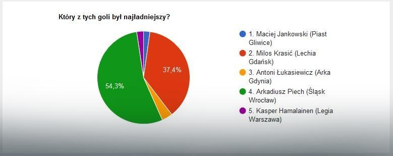 Wyniki głosowania na EkstraGola 16. kolejki