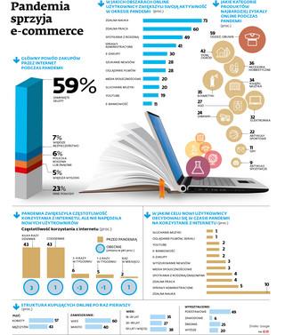 Koronawirus: Pandemia sprzyja e-commerce