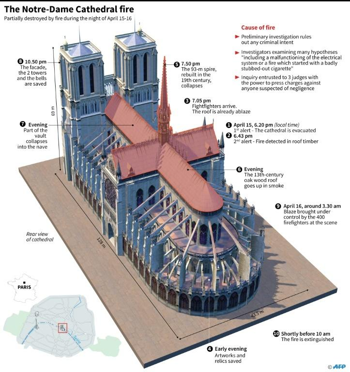3D image of Paris Notre-Dame cathedral with timeline of the fire in April