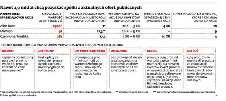Nawet 2,9 mld zł chcą pozyskać spółki z aktualnych ofert publicznych